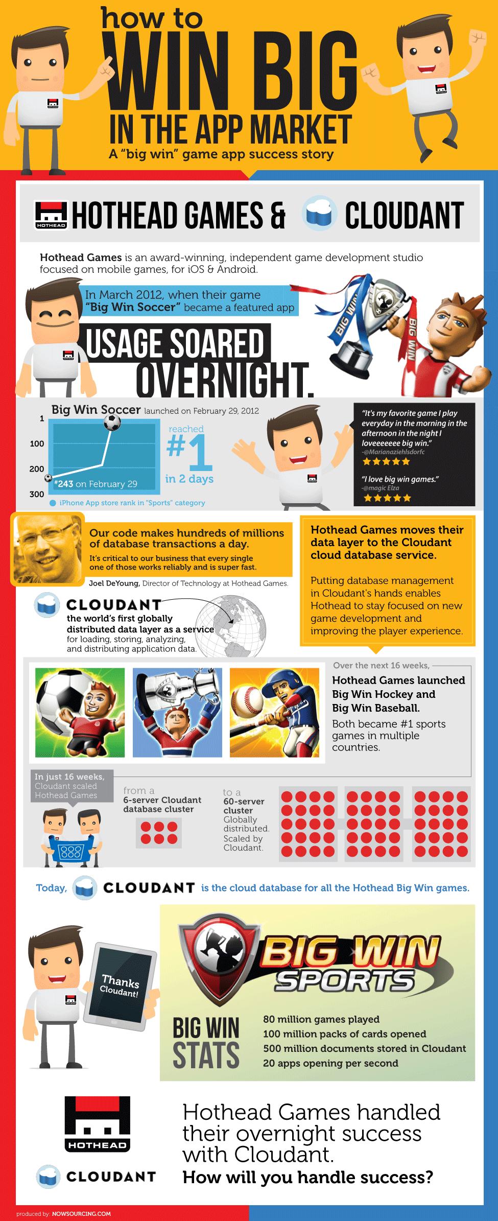 App Developers: A Secret Recipe For Success [Infographic