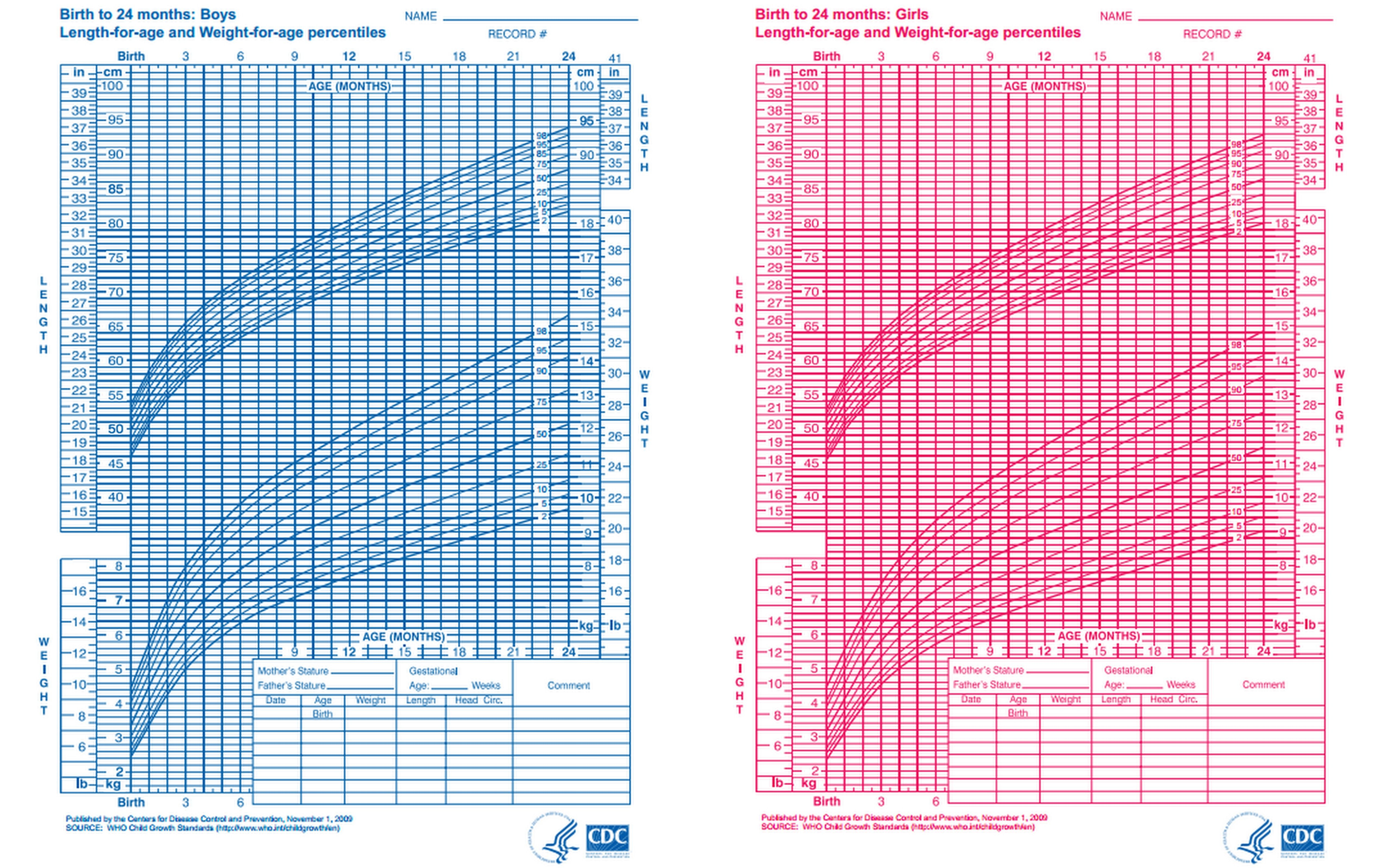 Cdc Growth Chart Template Centers For Disease Control And Prevention ...