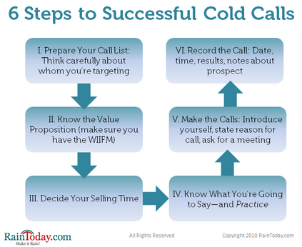 Cold Calling Strategies Kit: How to Turn Cold Calls into Hot