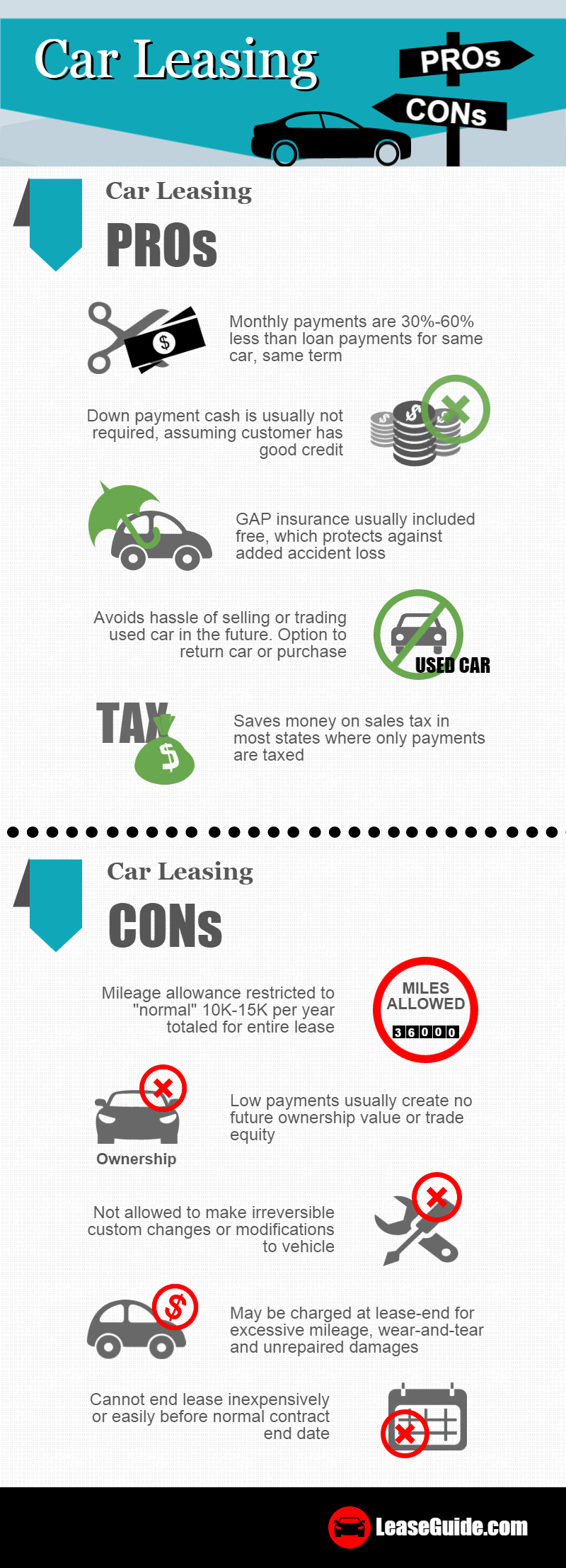 Car Leasing Pros And Cons By Leaseguide Com Car Lease Car Purchase Good Credit