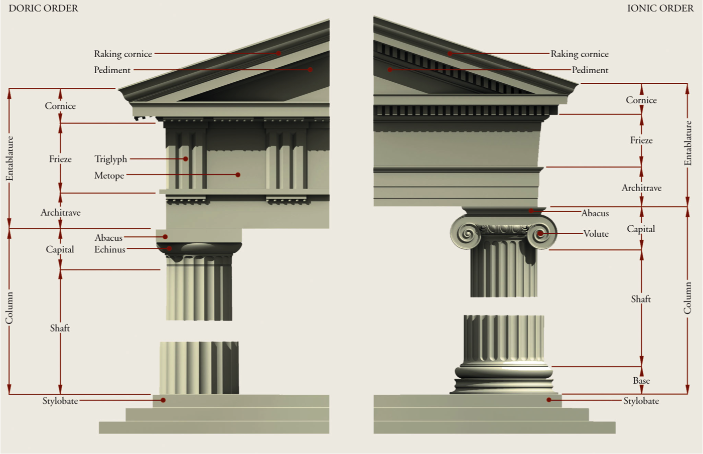 Elevations Of The Doric And Ionic Orders