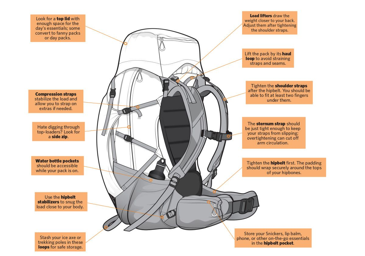 How to Pack a Backpack for a Hiking Trip | VISIT, SEE & DO NAMIBIA ...