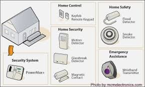 Home Security Systems Is Necessary For Your House Because Are You Currently Ready For What Happen Home Security Home Security Systems Best Home Security System