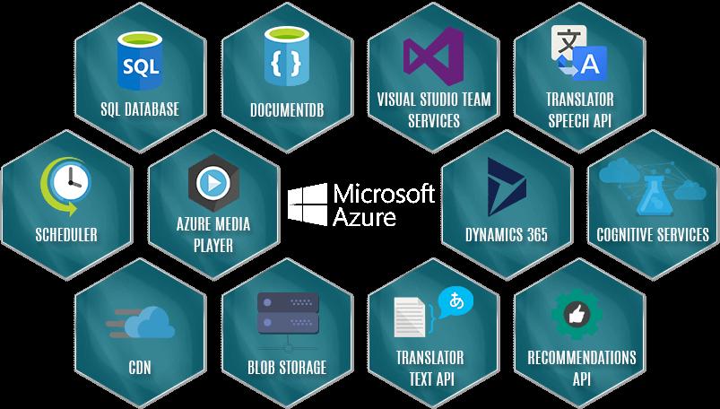 Azure Services Azure Cloud Service Hybrid App Development Services Microsoft Azure Cloud Solution Learning Web Cloud Computing Services Cloud Services