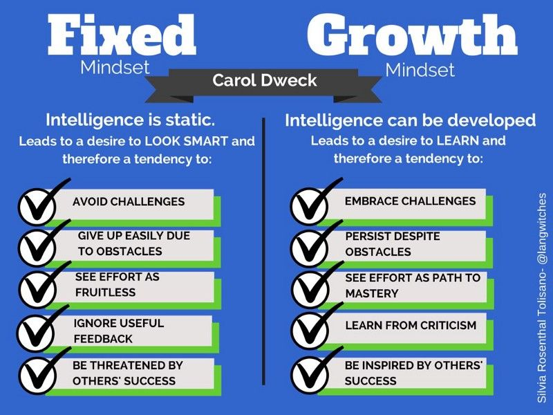 Why Managers Need To Adopt A Growth Mindset Growth Mindset Growth Mindset Carol Dweck Growth Mindset Vs Fixed Mindset