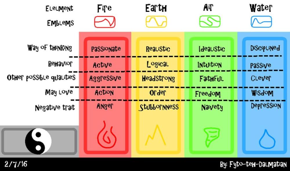 34+ Elemental traits info
