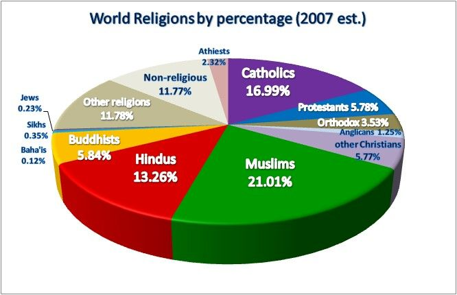 Major World Religions Populations Pie Chart Statistics List More - List of major religions