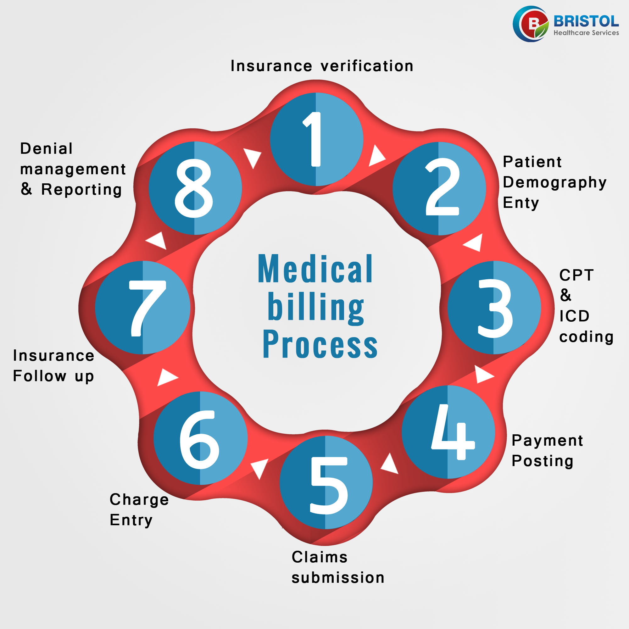 Medical billing process helps you increase the revenue and