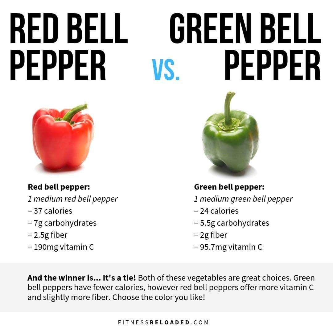 Pin By Mindy Zimmerman On Dietitian Stuffed Peppers Stuffed Bell Peppers Green Bell Peppers