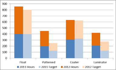 Create Combination Stacked Clustered Charts In Excel Chart Excel Chart Design