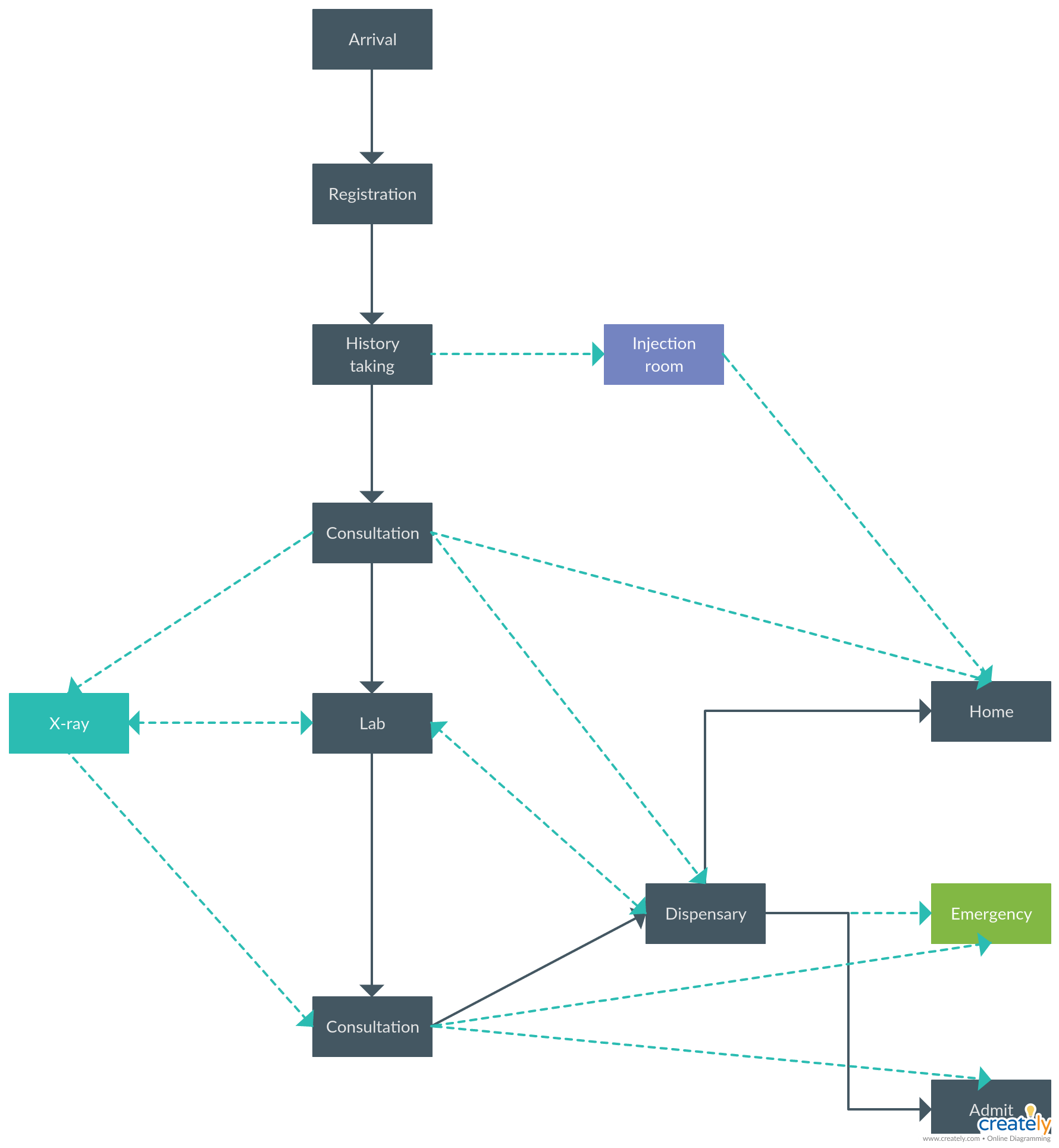 patient flowchart in hospital you can edit this template and create your own diagram creately diagrams can be exported and added to word  [ 1780 x 1930 Pixel ]