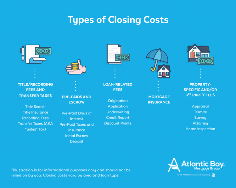 Closing Costs Closing Costs Title Insurance Underwriting
