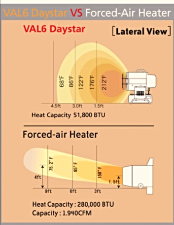 Daystar Portable Radiant Heater Ag Industrial Equipment Radiant Heaters Heater Forced Air Heater