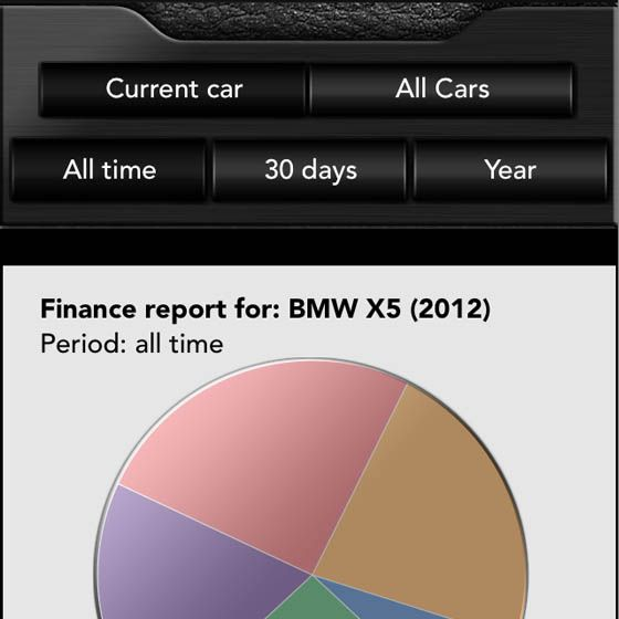Keep Your Entire Car Service Schedule And Vehicle Service History