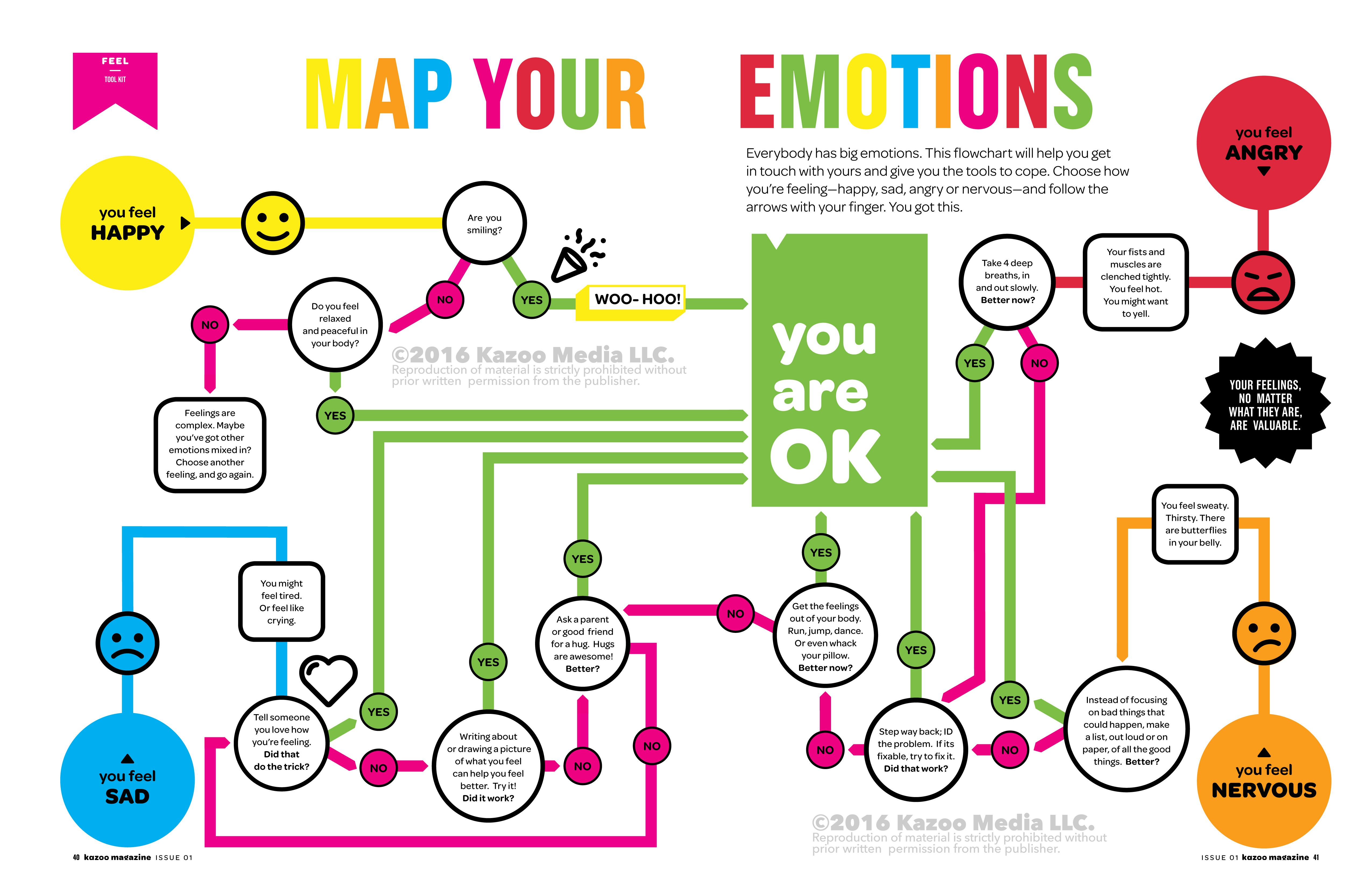 Kazoo Magazine Emotions Map Emotions The Brain For Kids Maps For Kids