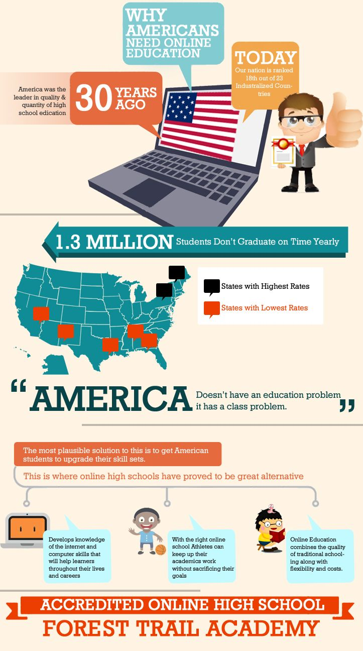 Why Americans Need Online Education Online Education In The United States Is Virtually Transforming Our Entire Educ Online Education Education Education Today