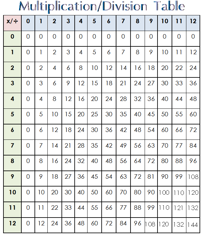 here s a table to practice multiplication facts from 0 12