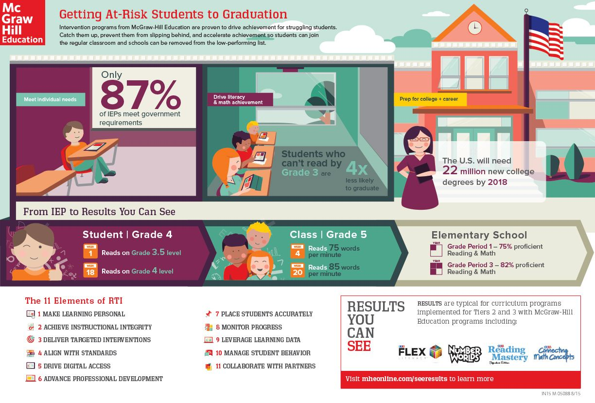 Getting At Risk Students To Graduation Infographic At Risk