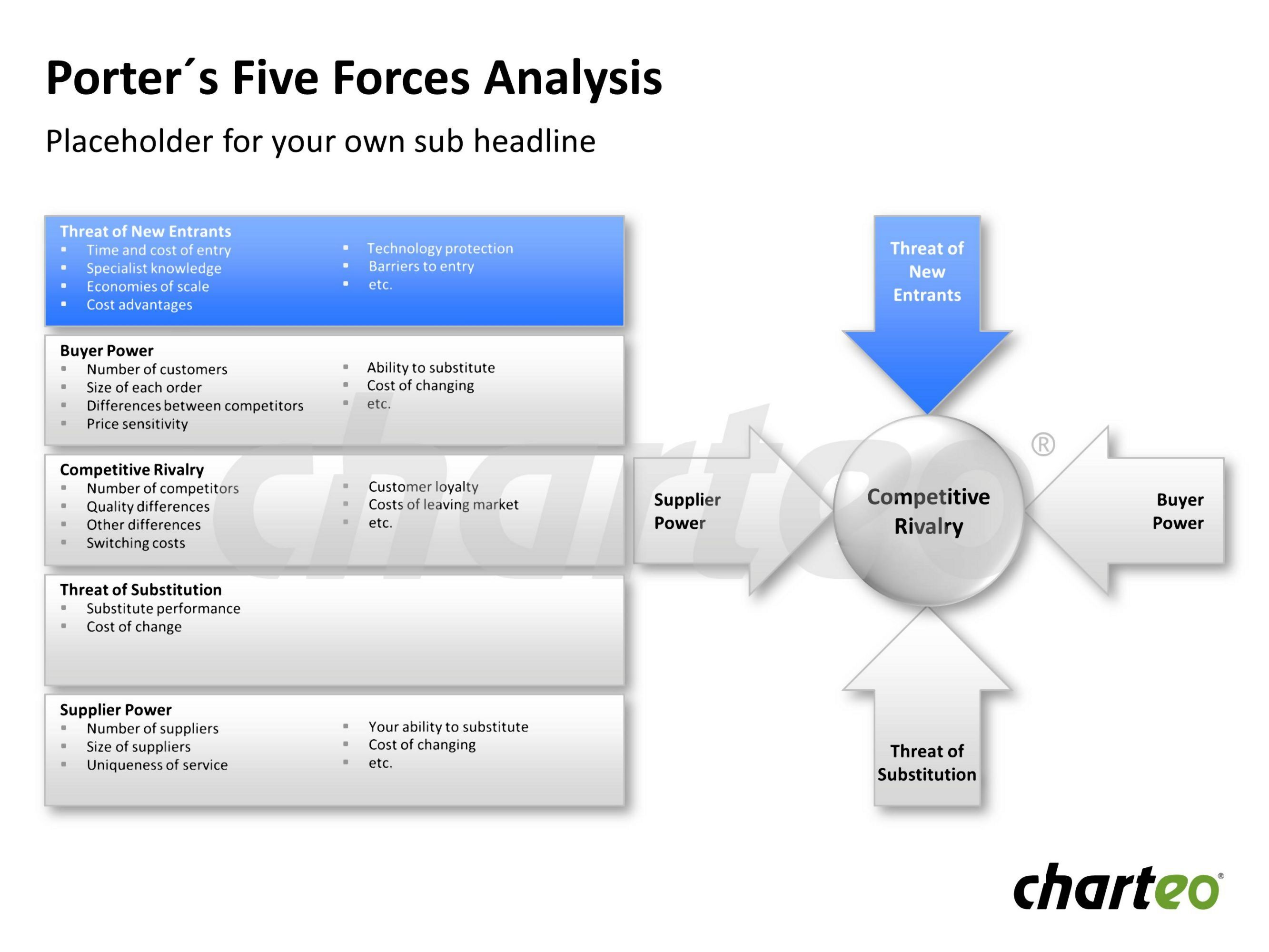 Visualize porter 39 s five forces that influence business by for Porter 5 forces critique