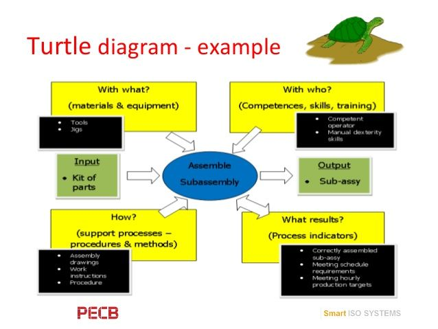 Image Result For  U7d4c U55b6 U8a08 U753bturtle Diagram