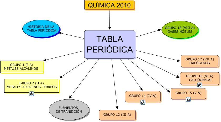 Resultado de imagen para mapa conceptual de la tabla periodica resultado de imagen para mapa conceptual de la tabla periodica urtaz Images