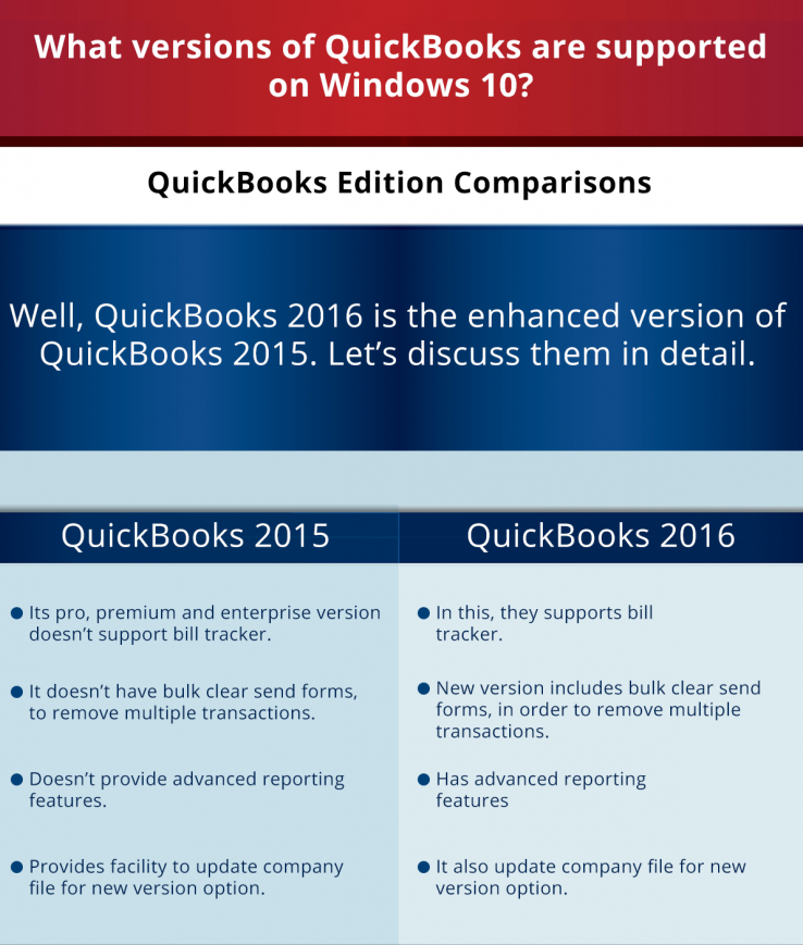Know What Versions of QuickBooks are Supported on Windows 10