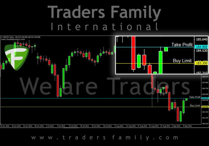 Daily Signal Forex Trading Traders Family Gbpjpy Buy Limit 183 300