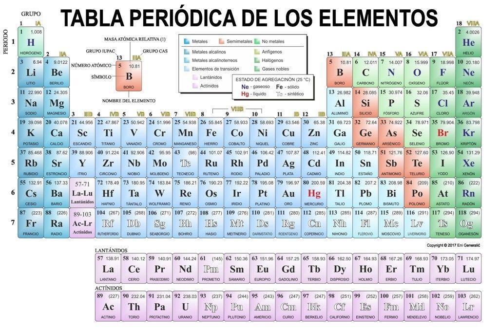 Tabla periodica completa pdf hd tabla periodica pdf numeros de tabla periodica completa pdf hd tabla periodica pdf numeros de oxidacion tabla periodica completa pdf urtaz Images