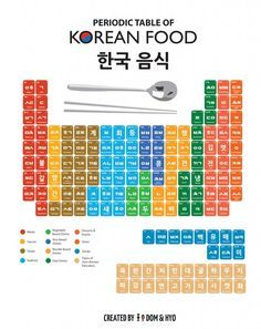 Periodic table of korean foods asian food pinterest periodic table of korean foods urtaz Choice Image