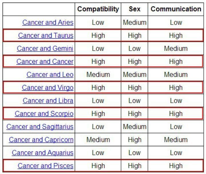 Cancer cancer compatability