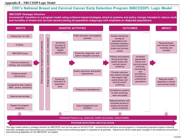 CYFERnet Logic Model Builder Evaluation Resources Pinterest - logic model template