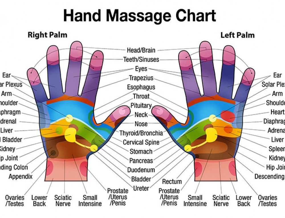 Free Downloadable Hand Massage Chart for Self Healing | massages ...