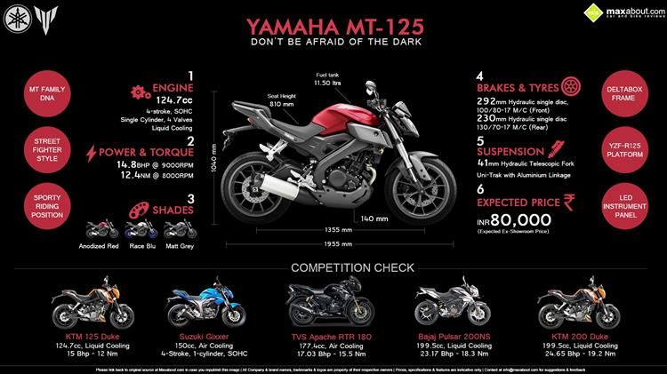 Yamaha Mt 125 India Variant Price Review Details Yamaha
