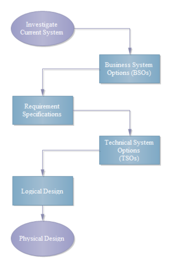 system flowchart stages