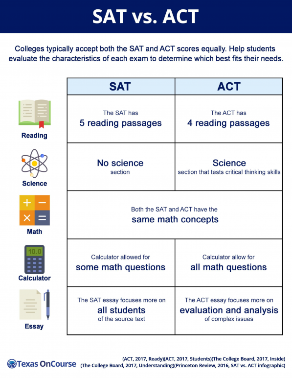 Sat V Act Page 2 Highschool Junior Year High School In 2020 Hack Prep Study Tips Tip And Trick Essay Writing Reading
