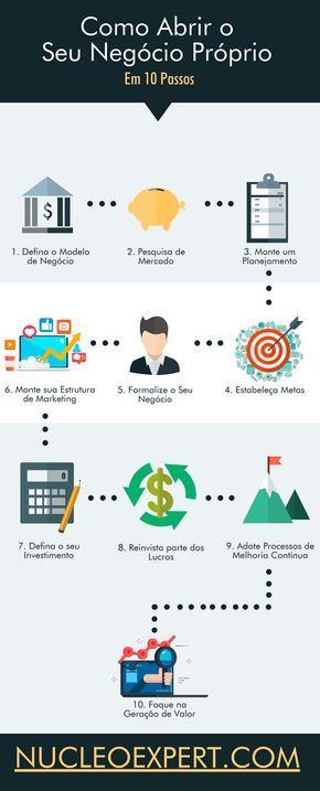 Como Montar Seu Próprio Negócio em 10 Passos que R...