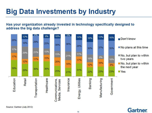 Big data investment by industry | eCommerce | Big data, Data