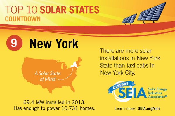 New York has more than 9,000 solar jobs and nearly 1.5 GW