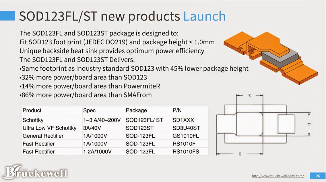 Siew SOD123 package of Diode Power efficiency, Power