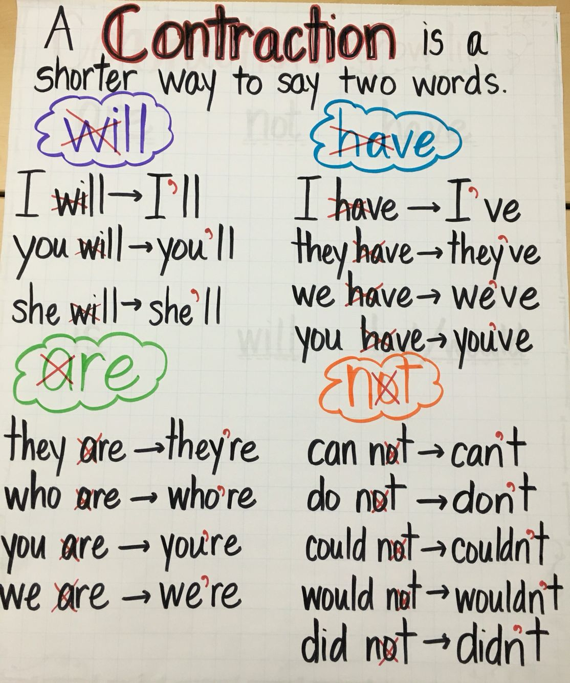 My Contractions Anchor Chart