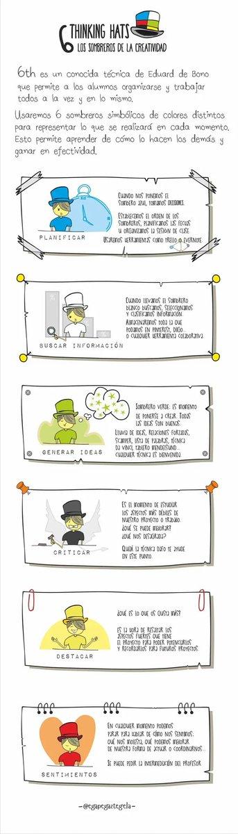 """Dani Martín Crespo en Twitter: """"6 thinking hats: los sombreros de la creatividad https://t.co/2ihUYmLRBS vía @egapegaztegela #educación #recomiendo https://t.co/WgVlAPe2OT"""""""
