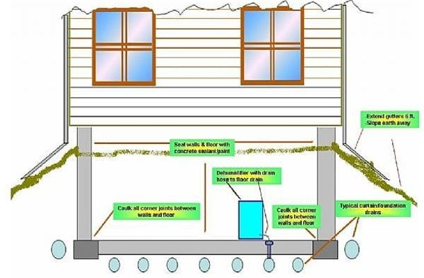 To eliminate musty basement odor, it is necessary to seal ...