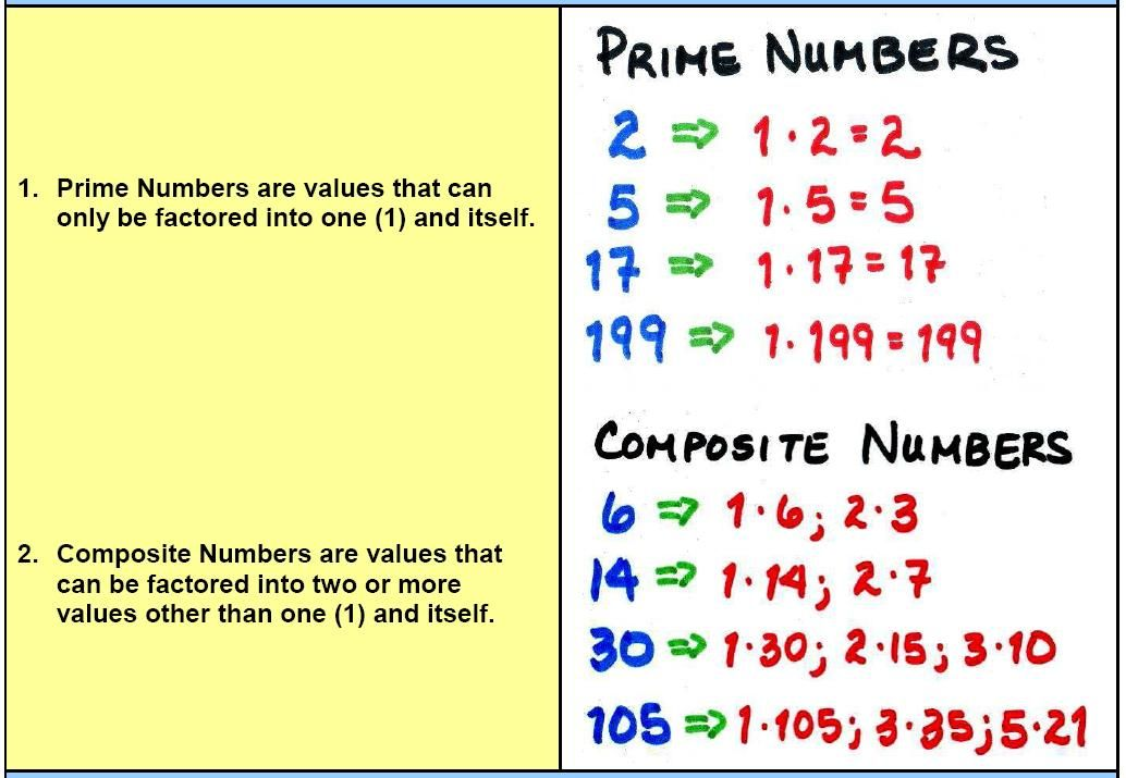 Prime Numbers Prime And Composite Numbers Nice Visual For The Kids Composite Numbers Prime Numbers Free Printable Math Worksheets Prime and composite worksheets