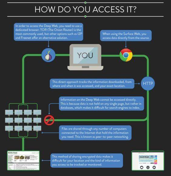 Deep web chart dump imgur deep web pinterest how do you access deep web ccuart Choice Image