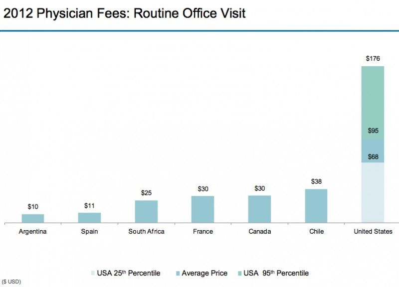 21 Graphs That Show America S Health Care Prices Are Ludicrous