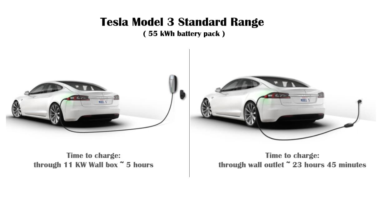 Tesla Model 3 Charging Time Cables Cost Tesla Power Electric Cars Ev Charging Stations