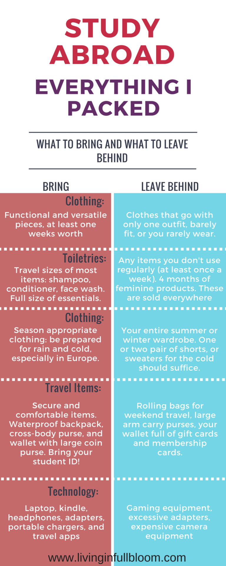 The Ultimate Study Abroad Packing List - Living in Full Bloom