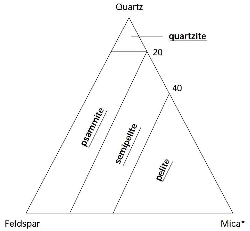 Metasedimentary compositional classification of pelite