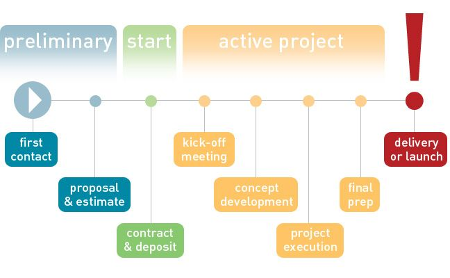 a design project timeline from start to finish process \ design - project timeline