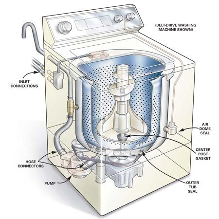 Pin On Washing Machine Repairs London